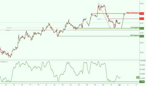 DXY: USDX bounced nicely off its support, potential to rise further!