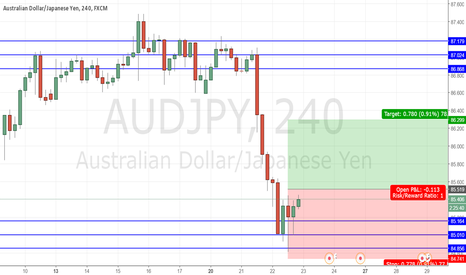 AUDJPY: AUDJPY possible trade