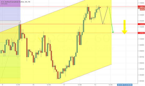 USDCAD: USDCAD SHORT TERM MOVEMENT