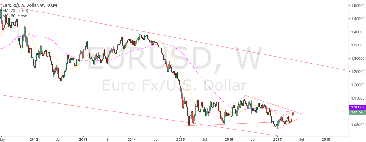 eurusd still short?