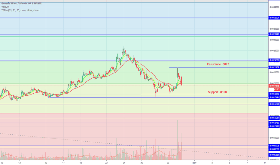 GVTBTC: GVT-New support and Resistance.