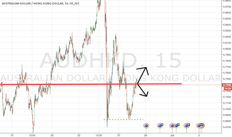 AUDHKD: AUD/HKD Short term