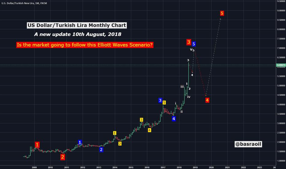USDTRY: USD/TRY Monthly Chart  - Turkish Lira Elliott Wave Count!
