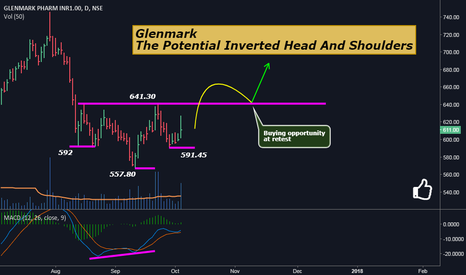 GLENMARK: Glenmark: The Potential Inverted Head and Shoulders