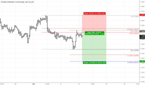GBPUSD: Cable downside projection