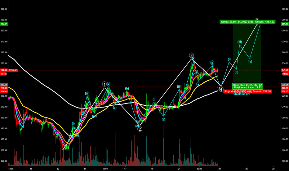 ETHUSD: Possible 20% profit with long setup for ETH/USD