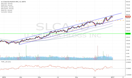 SLCA: SLCA - Upward channel breakdown Short trade, target $30