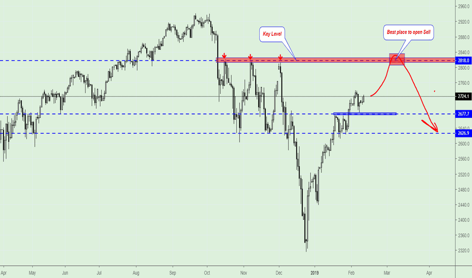 SPXUSD: S&P 500, middle-term perspective