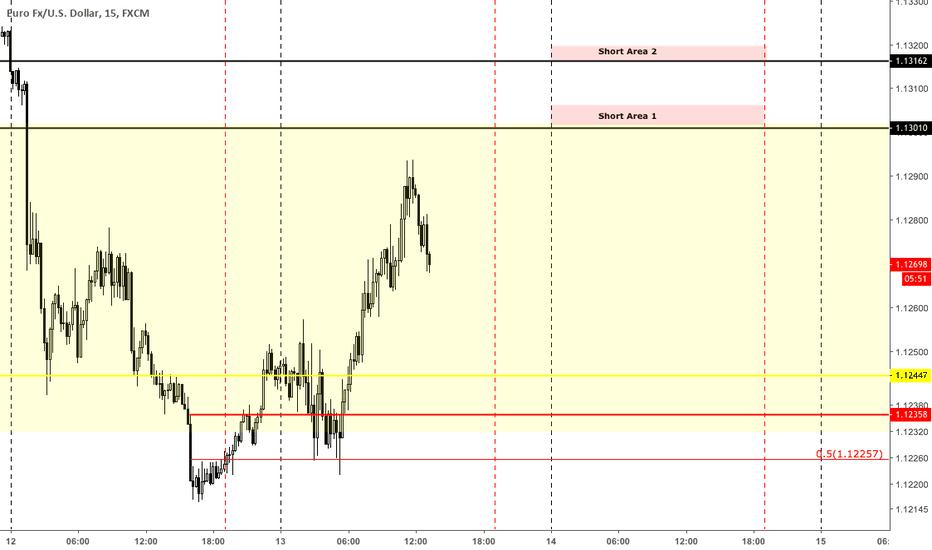 EURUSD: EURUSD to see further downside on Wednesday