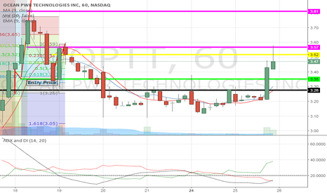 OPTT: Price break over $3.60 indicated a possible squeeze