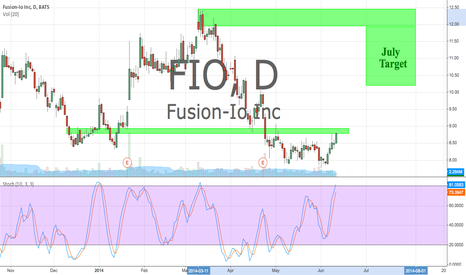 FIO: Higher Risk Trade. FIO starting to see some strength.