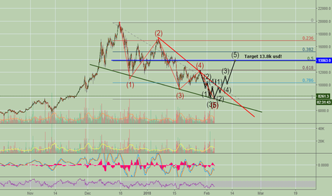 BTCUSD: Breakout for bitcoin comming soon!