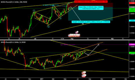 GBPUSD: sell set up