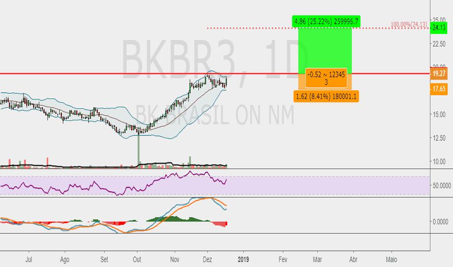BKBR3: BKBR3 - D - MACD e topo histórico