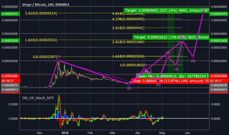 XVGBTC: We have double confluence all the way up. XVG CHART PORN