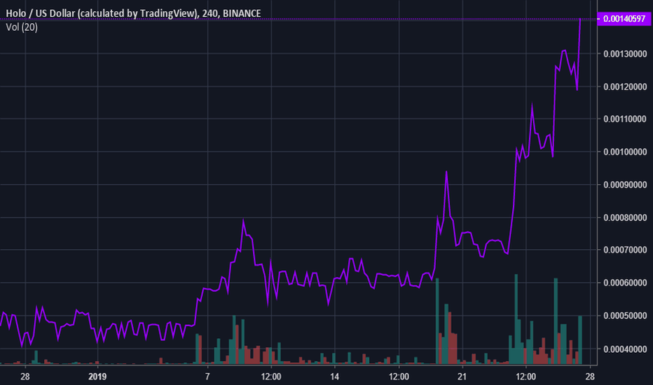 HOTUSD: Holochain (HOT) Is up 175% This Month on Limited News