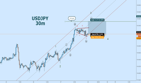 USDJPY: USDJPY Elliott Wave Rally:  Triangle Breakout