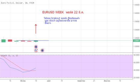 EURUSD: EURUSD WEEK  พฤหัส 22 มี.ค.