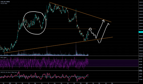 XAUUSD: Gold Short term sell, Long term Buy