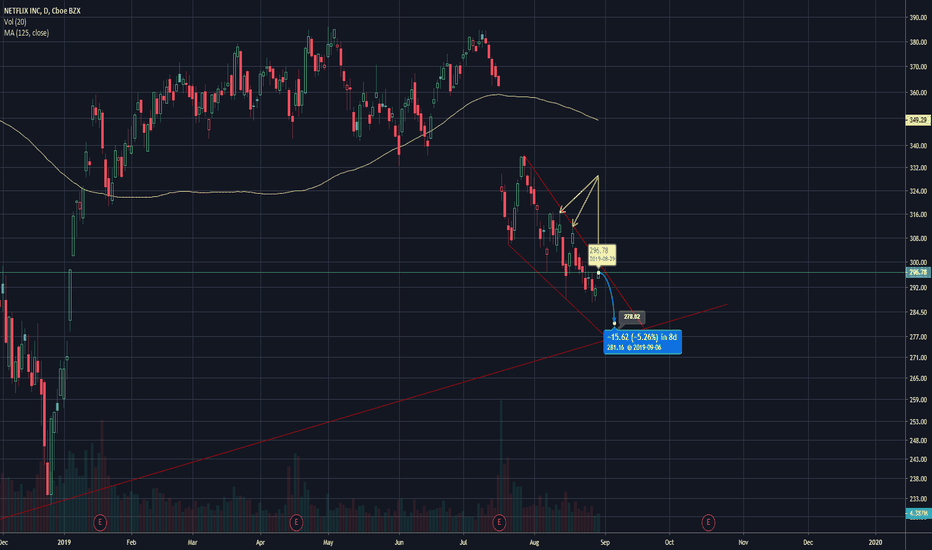 Shooting Star — Trend Analysis — TradingView