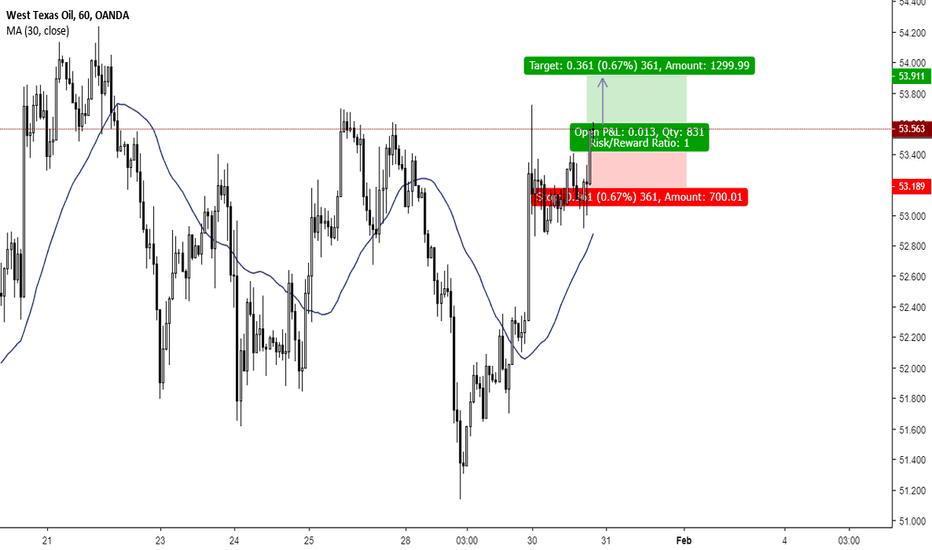 WTICOUSD: CRUDE OIL 1H BUY 1:1