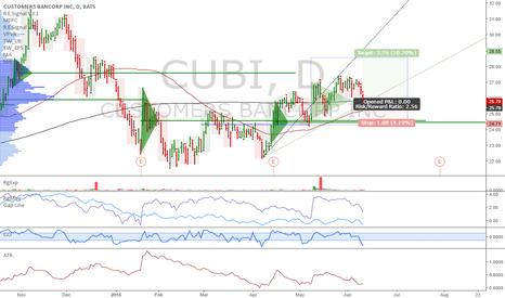 CUBI: CUBI: Interesting long setup