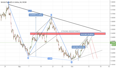 GBPUSD: Sterling view 12.10.2015
