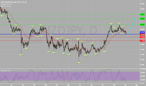 NZDJPY: NZDJPY Daily Chart : Bullish Bias Above 80.00.
