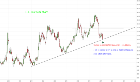 TLT: TLT-Looking to buy if support holds.