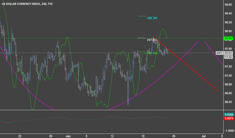 DXY: DXY South ~ again?