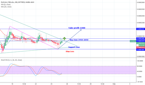 POTBTC: Pot Coin (POT/BTC) Trend Analysis & Growth Line Short Term