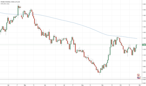 GBPEUR: Trend for GBP/EUR