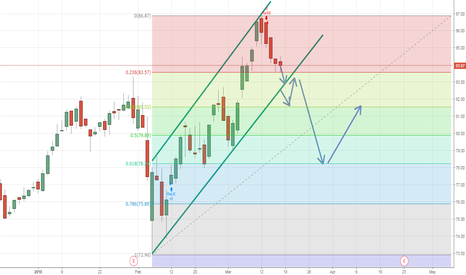 NDAQ: NASDAG DAILY LOOKING FOR A SELL OPPORTUNITY