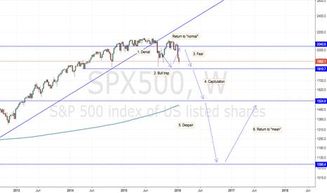 SPX500: SPX500 Sitting the bear market out