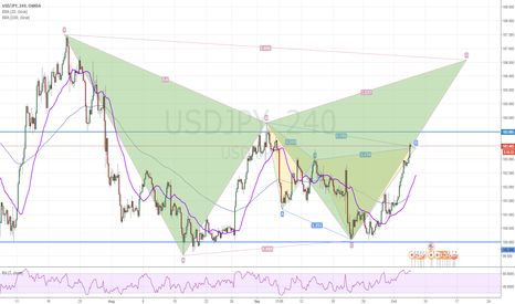 USDJPY: Cyfer and bat pattern