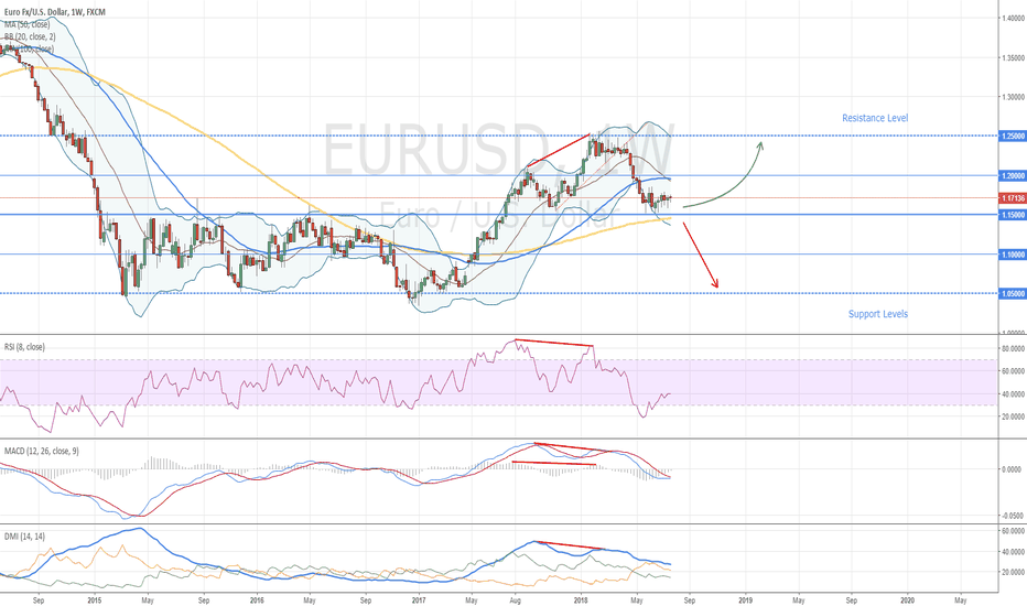EURUSD: EURUSD Weekly Chart - How to Trade