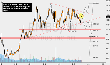 RMBS: RMBS SHORT IDEA, ANALYSIS IS ON THE CHART