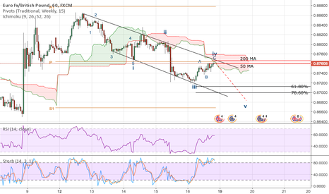 EURGBP: EUR/GBP Hourly Short Opportunity