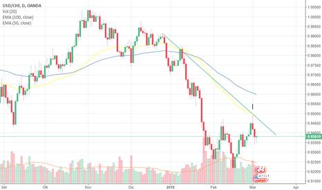 USDCHF: USD/CHF ripresa a ribasso?