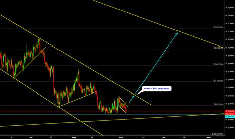 GBPAUD: GBPAUD Watch for breakout.