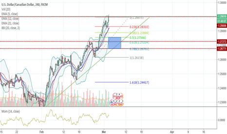 USDCAD: USDCAD IN TENSIONE