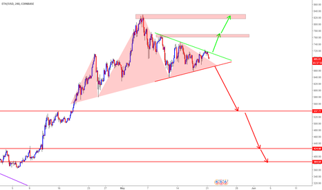 ETHUSD: ETH/USD Long Term Bearish/Bullish Analysis