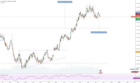 EURUSD: EURUSD Short ... 2.5-month H&S forming