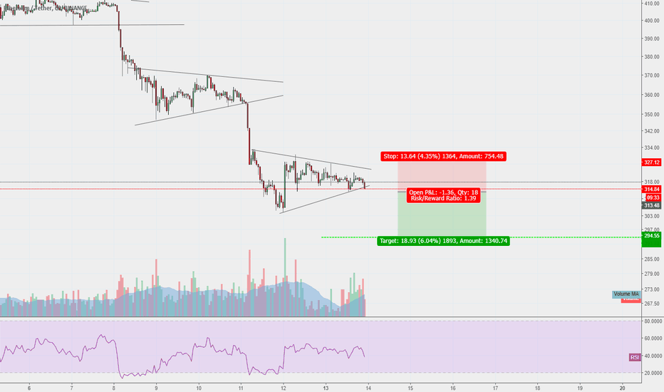 ETHUSDT: Etherium just triggered a Short entry