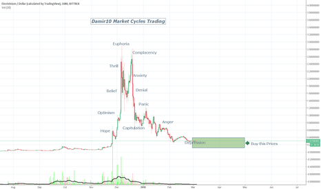 EMC2USD: Einsteinium Market Cycle - We believe in the Theory