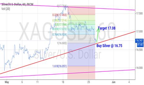 XAGUSD: Short Buy XAG USD @16.75 target 17.08