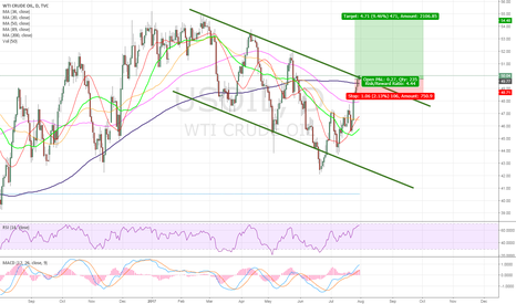 USOIL: USO - Oil is breaking out of the channel!