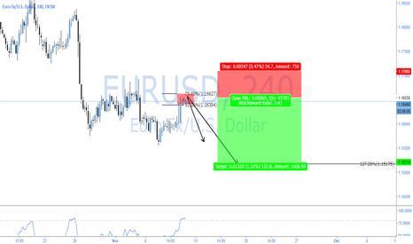 EURUSD: EURUSD - BEARISH TC OP VERY TOUGH CALL