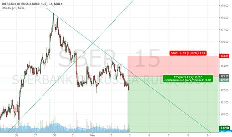 SBER: Продажа Сбера.