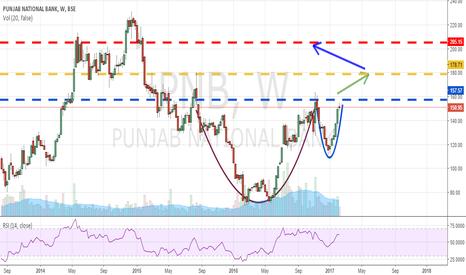 PNB: PNB - Will breakout soon!!!